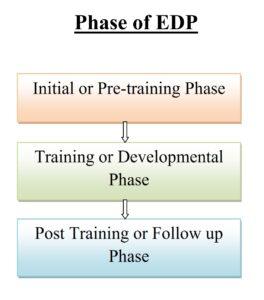Phase_of_EDP_001