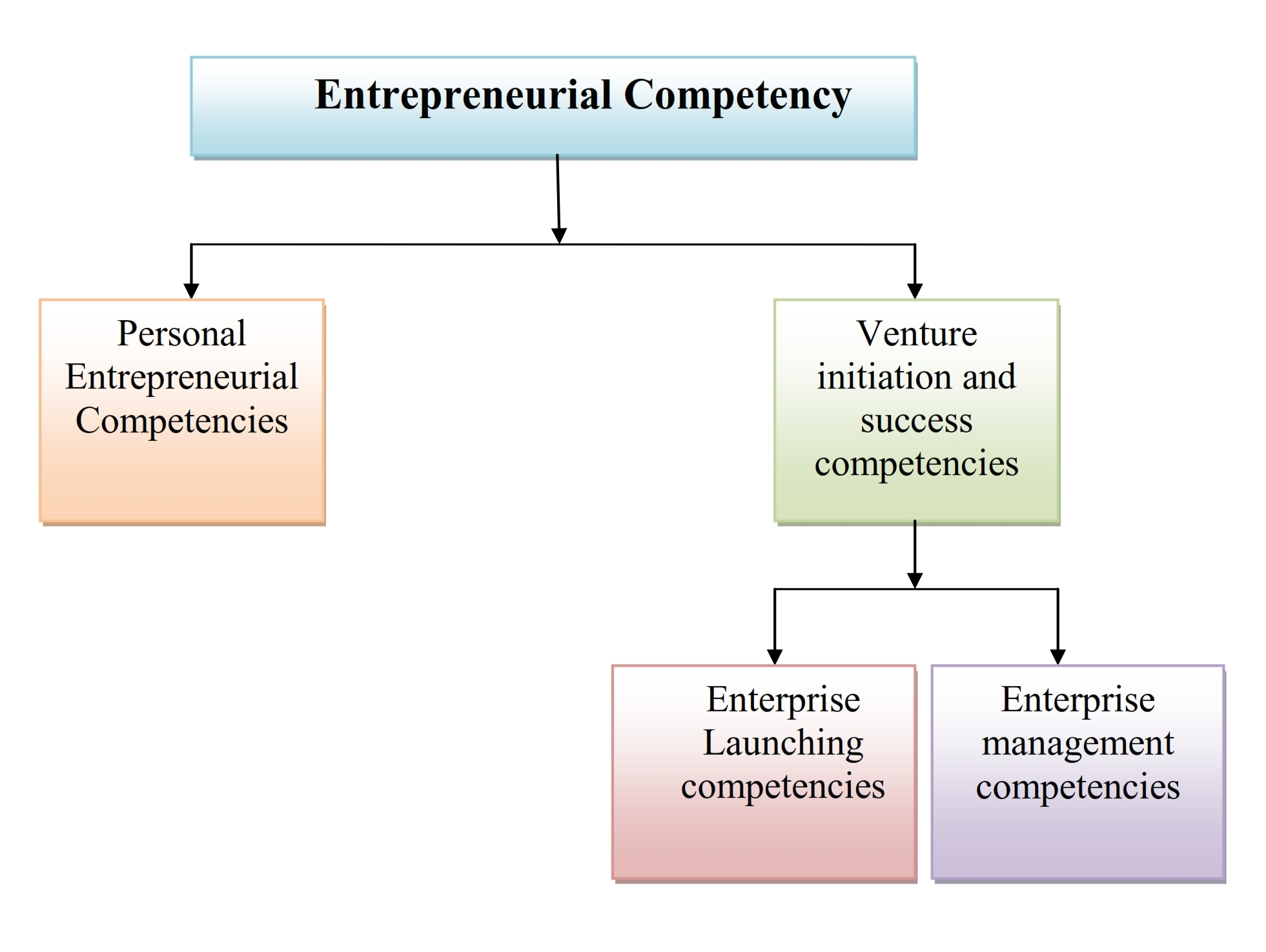 personal entrepreneurial competencies Part one: awareness about entrepreneurial qualities part two: development of entrepreneurial competencies, more specifically: utilizing conditions of.