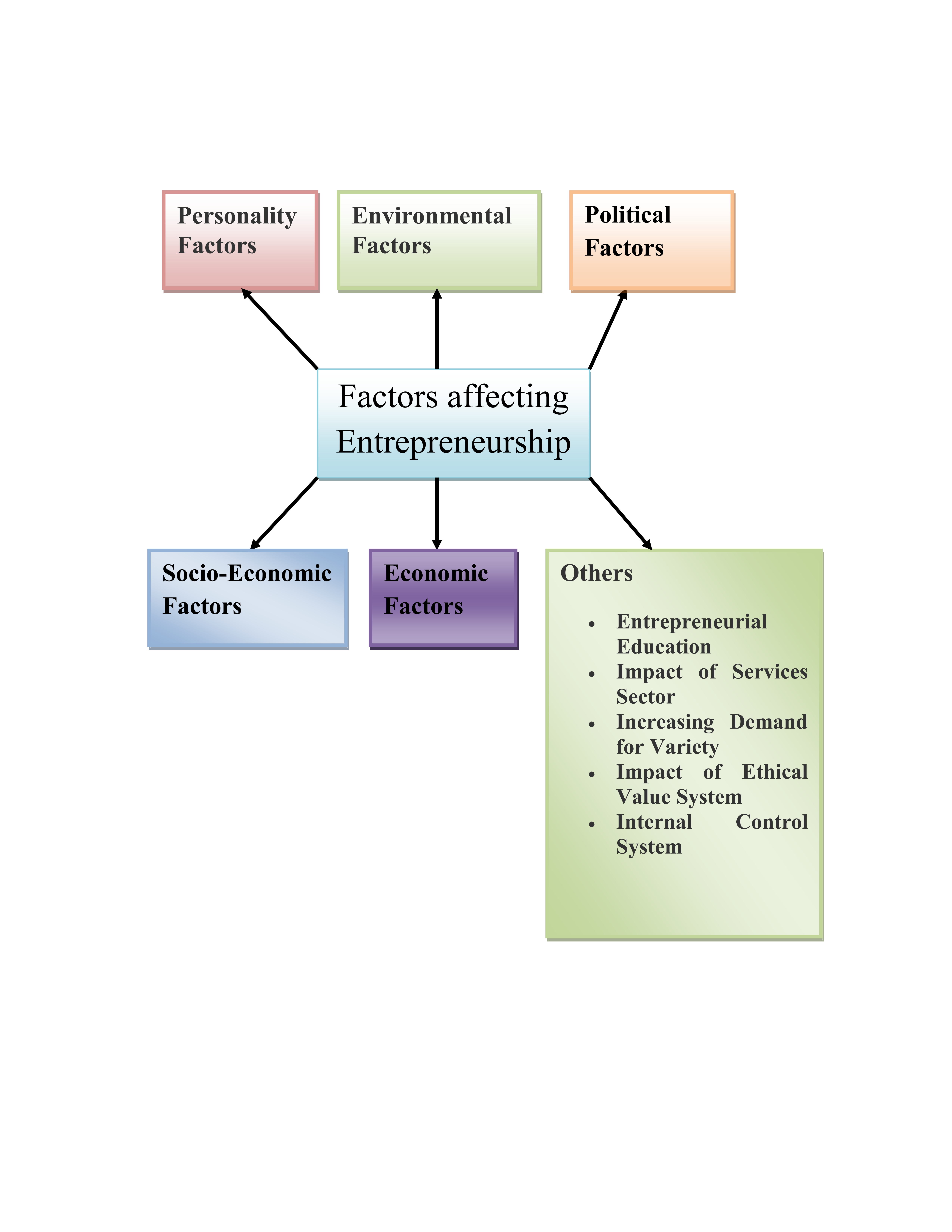 Simplynotes - Factors affecting Entrepreneurship