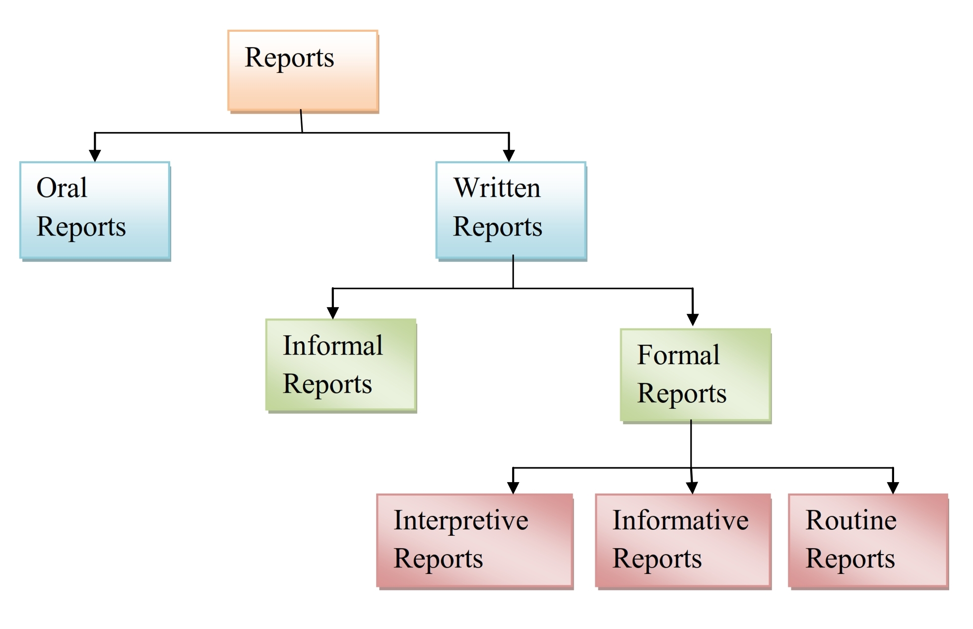 characteristics of business report Business reports:main features of the report, introduction business communication business humanities english english language.