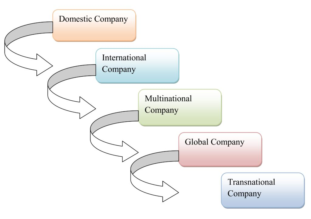 four stages of globalization 1 domestic 2 international 3 multinational 4 global 431 the profile of huawei and its growth in the international market 30 432 huawei history of business process 32 433 huawei™s global operations 35.