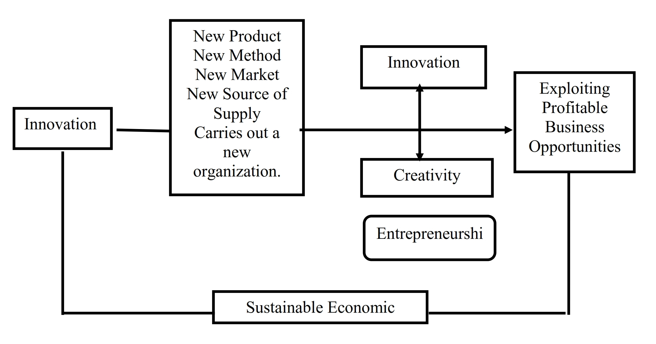 evolution and theories of entrepreneurship Of adaptation in evolutionary theory—as constructed out of interaction between   level to theorizing about firm strategy and entrepreneurship.