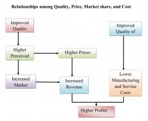 Relationships_among_Quality_001
