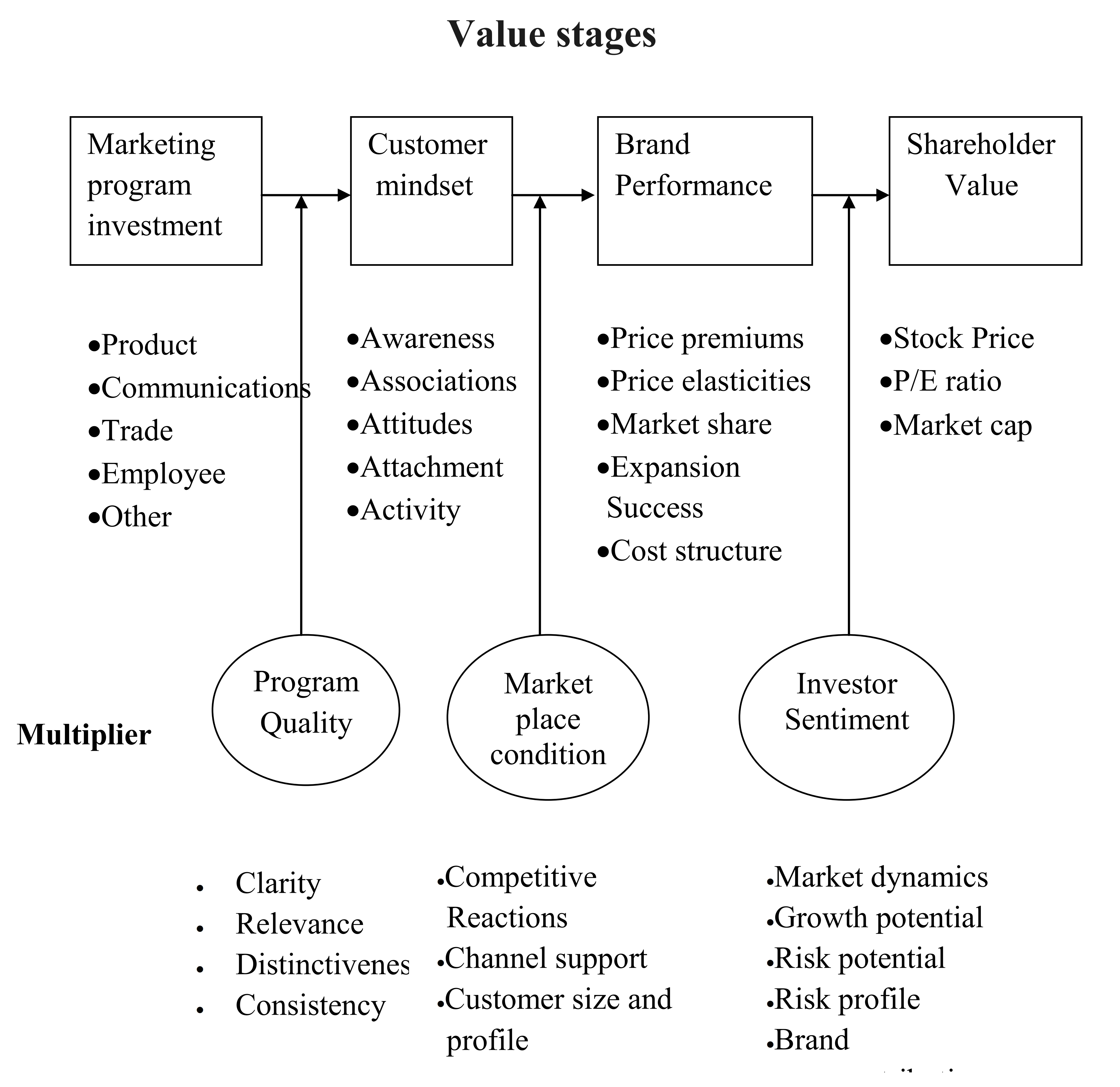 samsung value chain assignment