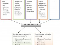 Aaker's Brand Equity model