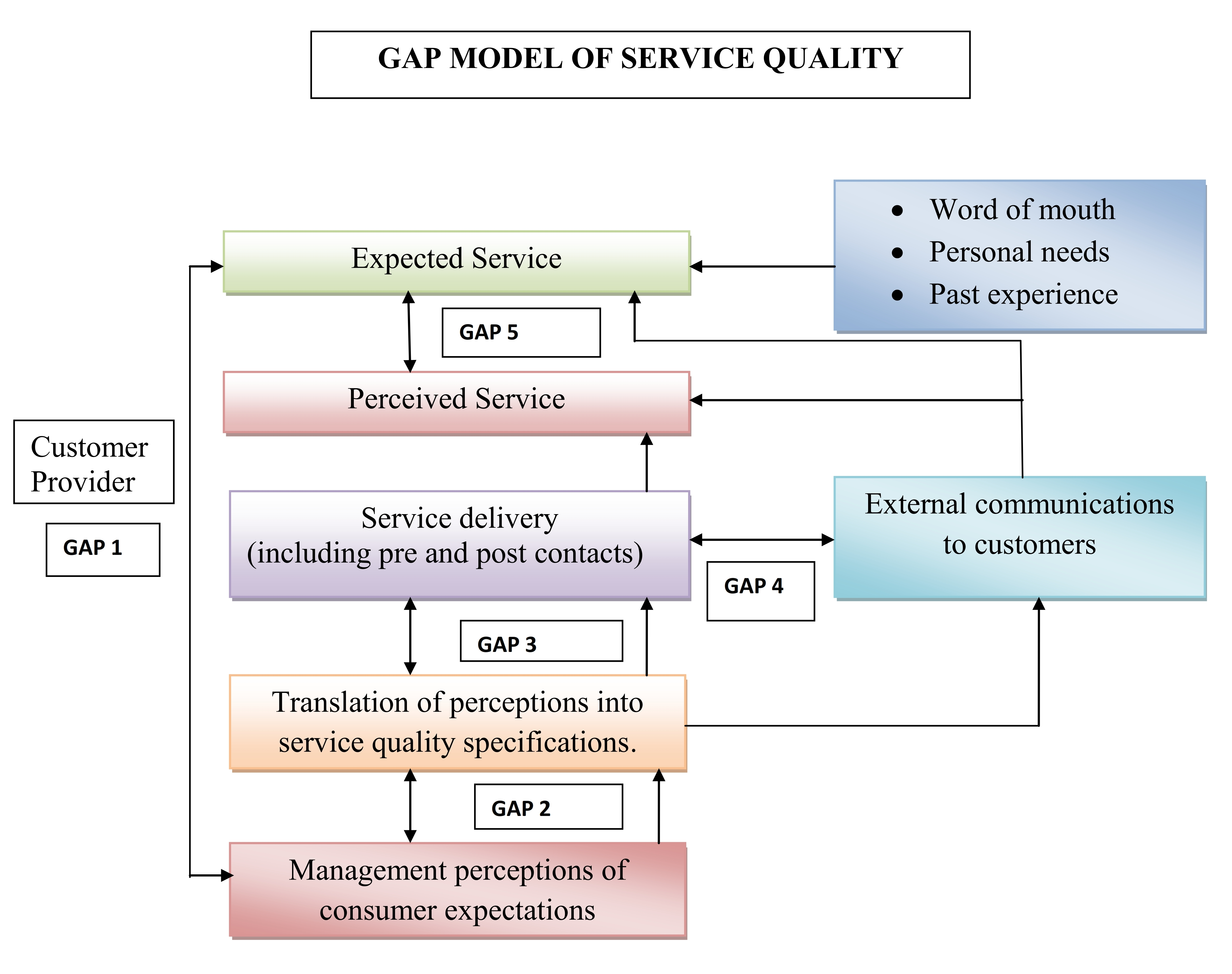gaps in service quality process for An identification of customers' critical demands through evaluating and prioritizing service quality dimensions (sqds) based on service quality (sq) gap analysis with analytic network process suggests that security and confidentiality, price, and tangibles are the most crucial factors.