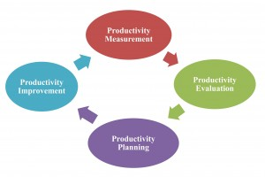 productivity_cycle_001