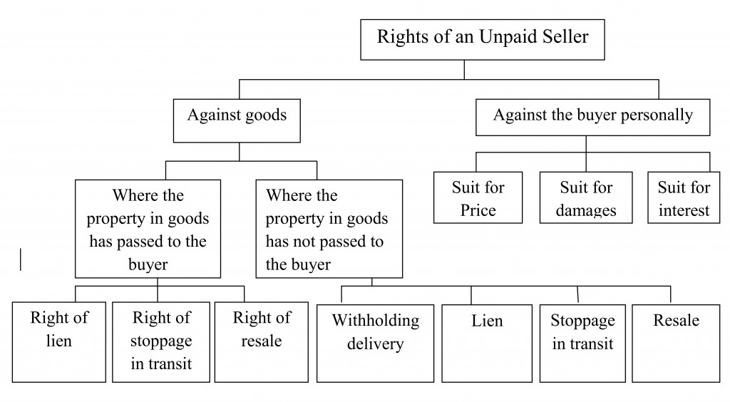 rights of unpaid sellers against the goods The seller who has not received price of goods sold or the seller who has got his negotiable instrument dishonored will become unpaid seller when goods are in existence and title has not gone to buyer, unpaid seller can exercise the rights against goods.