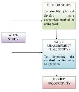 work_study_001
