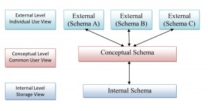 Data Base Management System Architecture (DBMS)
