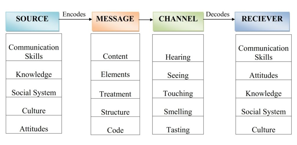 Communication Study Material Ugc Nta Net Paper 1 Simplynotes Select examples from tape recordings to illustrate: communication study material ugc nta net paper 1 simplynotes