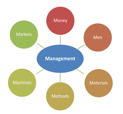 notes materials management As part of an effort by epa to develop national guidance for the management of   fulfillment of certain waste and material management goals under plug-in for.
