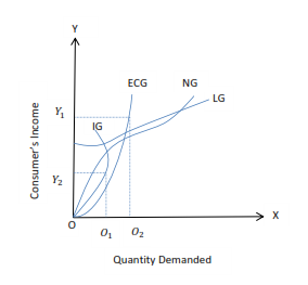 Income Demand Curves