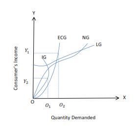 Income Demand Curves