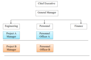 Personnel Department in Line and Staff Organization