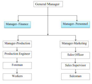 Personnel department in Line Organization