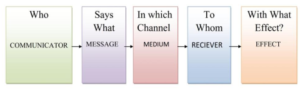 Lasswell's Linear model of communication