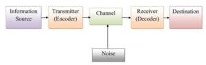 Shannon Weaver Linear Model of Communication