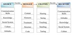 Berlo's S-M-C-R Linear Model of Communication
