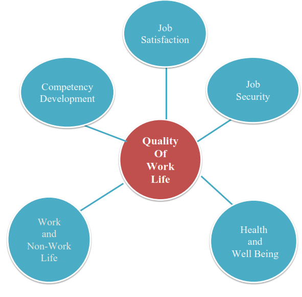 quality work life Why work-life balance is important when employees feel a greater sense of control and ownership over their own lives, they tend to have better relationships with management and are able to leave work issues at work and home issues at home.