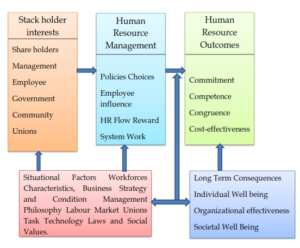 The Harvard Model of HRM
