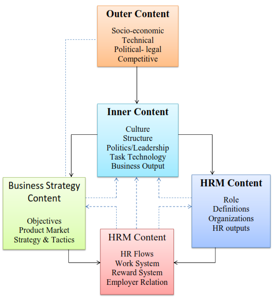models of hrm The new models of hrm in the public sector introduced the notion of human  human resource management to understanding the constituent elements of the.