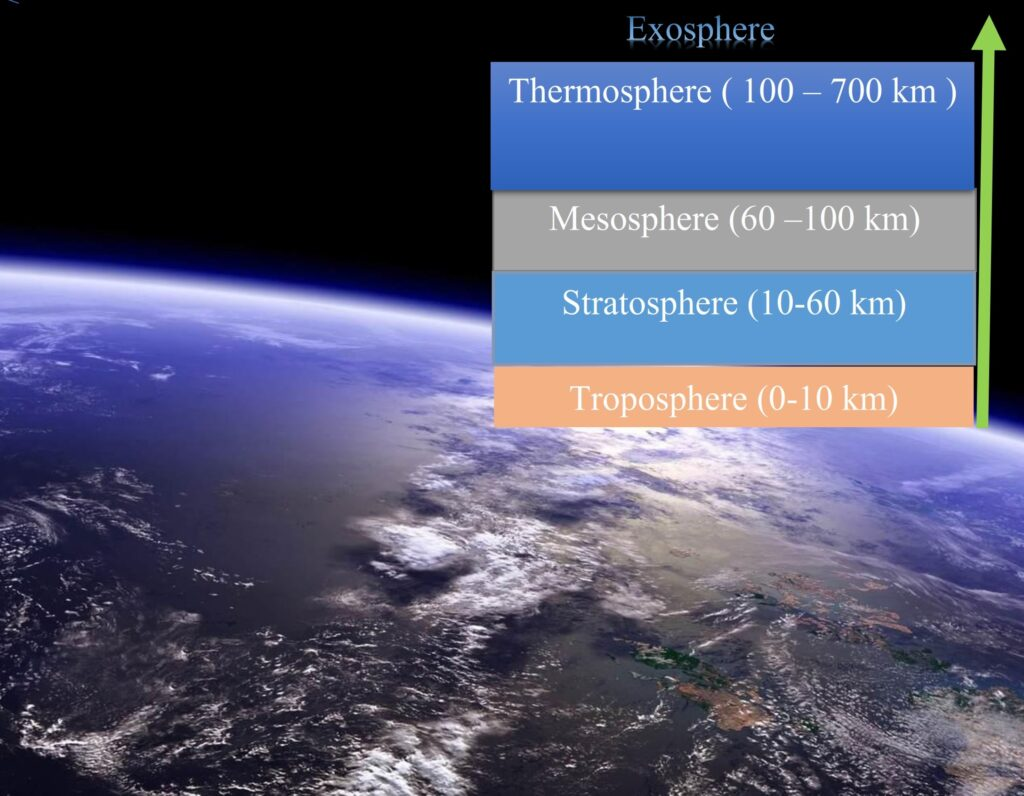 Components of Atmosphere, Segments of Atmosphere